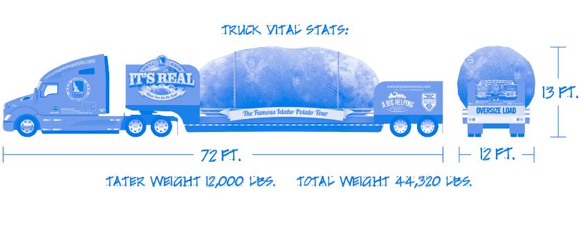 Truck Stats